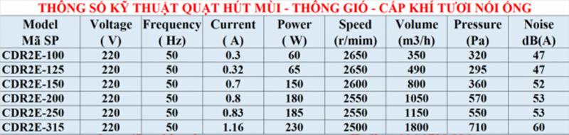 Thông số kỹ thuật quạt thông gió hút mùi nối ống D250-d100-d125-d200-d315